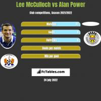 Lee McCulloch vs Alan Power h2h player stats