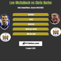 Lee McCulloch vs Chris Burke h2h player stats