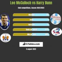 Lee McCulloch vs Harry Bunn h2h player stats