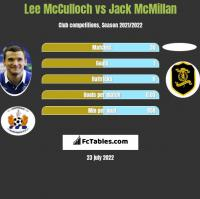 Lee McCulloch vs Jack McMillan h2h player stats