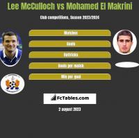 Lee McCulloch vs Mohamed El Makrini h2h player stats