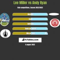 Lee Miller vs Andy Ryan h2h player stats