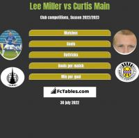 Lee Miller vs Curtis Main h2h player stats