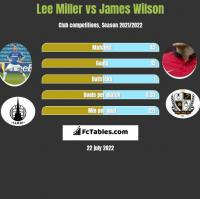 Lee Miller vs James Wilson h2h player stats