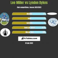 Lee Miller vs Lyndon Dykes h2h player stats