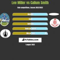 Lee Miller vs Callum Smith h2h player stats