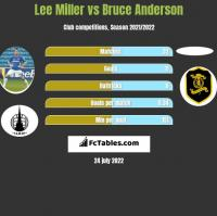 Lee Miller vs Bruce Anderson h2h player stats