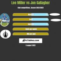 Lee Miller vs Jon Gallagher h2h player stats