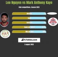 Lee Nguyen vs Mark Anthony Kaye h2h player stats