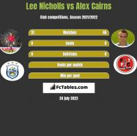 Lee Nicholls vs Alex Cairns h2h player stats