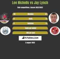 Lee Nicholls vs Jay Lynch h2h player stats