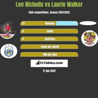 Lee Nicholls vs Laurie Walker h2h player stats