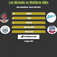 Lee Nicholls vs Matthew Gilks h2h player stats