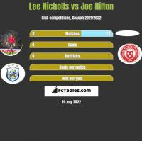 Lee Nicholls vs Joe Hilton h2h player stats