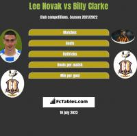 Lee Novak vs Billy Clarke h2h player stats