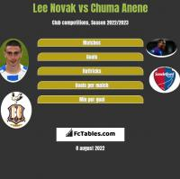 Lee Novak vs Chuma Anene h2h player stats