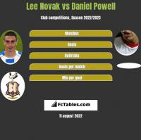Lee Novak vs Daniel Powell h2h player stats