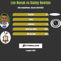 Lee Novak vs Danny Newton h2h player stats