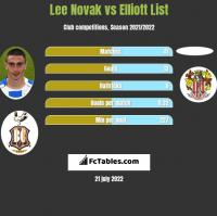 Lee Novak vs Elliott List h2h player stats