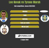 Lee Novak vs Tyrone Marsh h2h player stats