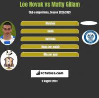 Lee Novak vs Matty Gillam h2h player stats