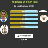 Lee Novak vs Owen Dale h2h player stats