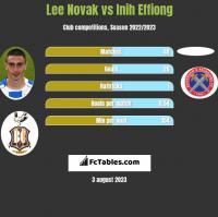 Lee Novak vs Inih Effiong h2h player stats