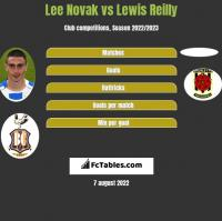Lee Novak vs Lewis Reilly h2h player stats