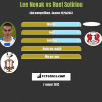 Lee Novak vs Ruel Sotiriou h2h player stats