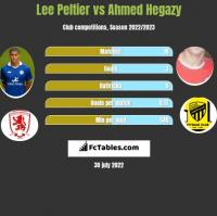 Lee Peltier vs Ahmed Hegazy h2h player stats