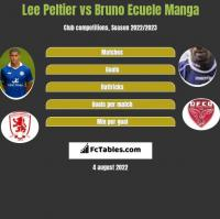 Lee Peltier vs Bruno Ecuele Manga h2h player stats