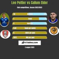 Lee Peltier vs Callum Elder h2h player stats