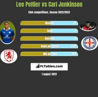 Lee Peltier vs Carl Jenkinson h2h player stats