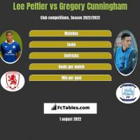 Lee Peltier vs Gregory Cunningham h2h player stats