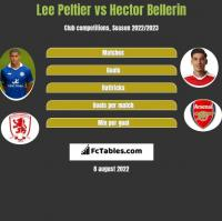 Lee Peltier vs Hector Bellerin h2h player stats