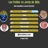 Lee Peltier vs Jordy de Wijs h2h player stats