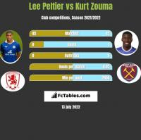 Lee Peltier vs Kurt Zouma h2h player stats