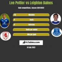 Lee Peltier vs Leighton Baines h2h player stats