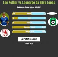 Lee Peltier vs Leonardo Da Silva Lopes h2h player stats