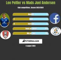 Lee Peltier vs Mads Juel Andersen h2h player stats