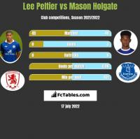 Lee Peltier vs Mason Holgate h2h player stats