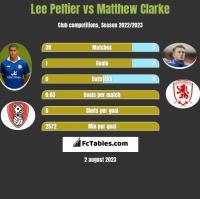 Lee Peltier vs Matthew Clarke h2h player stats