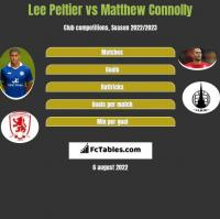 Lee Peltier vs Matthew Connolly h2h player stats