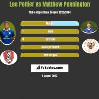 Lee Peltier vs Matthew Pennington h2h player stats