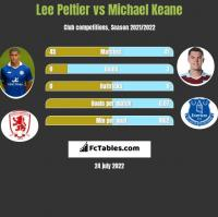 Lee Peltier vs Michael Keane h2h player stats