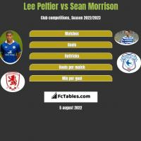 Lee Peltier vs Sean Morrison h2h player stats