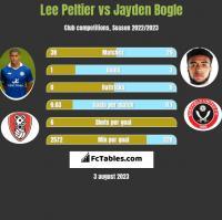 Lee Peltier vs Jayden Bogle h2h player stats