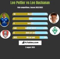 Lee Peltier vs Lee Buchanan h2h player stats