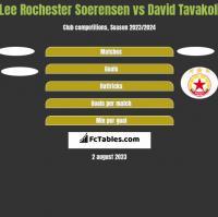 Lee Rochester Soerensen vs David Tavakoli h2h player stats