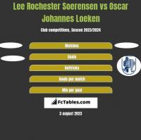Lee Rochester Soerensen vs Oscar Johannes Loeken h2h player stats